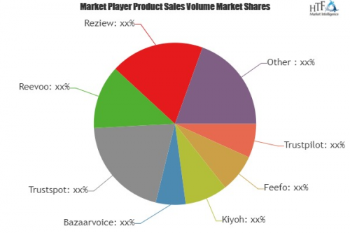 Ecommerce Rating and Review Tools Market'