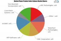 Archiving Software Market