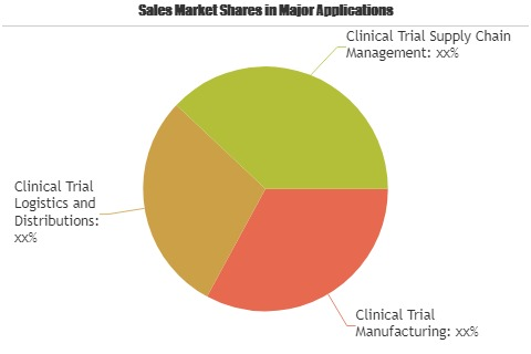 Clinical Trial Supply and Logistic for Pharmaceutical Market'