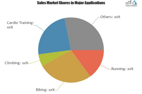Running Watches Market Astonishing Growth In Coming Years'