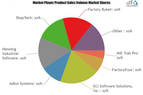 Job Shop Management Software Market: The Next Big Frontier f'