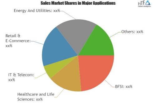 Sourcing Analytics Market – A Multi-Billion Dollar'