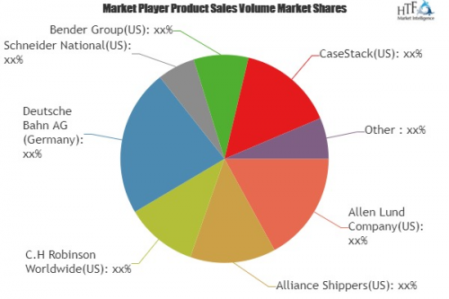 Food Delivery Logistic Market to Eyewitness Massive Growth b'
