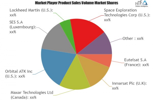 Satellite Enabled IoT Software Market'