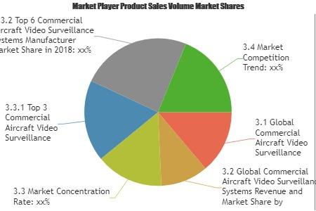 Commercial Aircraft Video Surveillance Systems Market: Emerg'