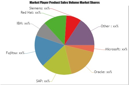 Middleware Software Industry Update: Microsoft, Oracle, SAP,'