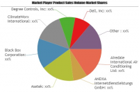 Data Center Infrastructure Market