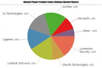 Patch and Remediation Software Market