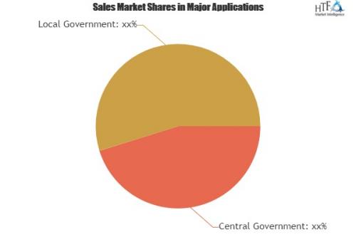 Public Sector Software Market'