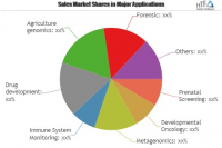 Molecular Decision Support Market Is Booming Worldwide