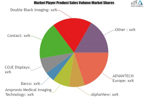 Medical Surgical Display Market to Witness Massive Growth| D'