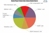 Nutrition Chemicals Market