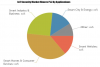 IoT Security Market Is Booming Worldwide by 2025'