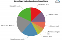 MicroRNA Tools and Services Market
