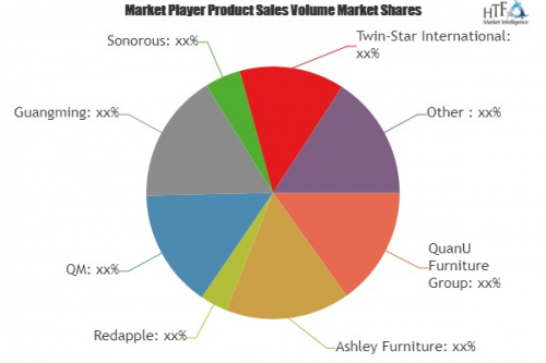 Entertainment Centers & TV Stands Market to Witness'