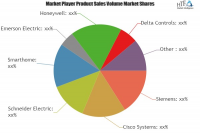 Smart Homes & Buildings Market Astonishing Growth by