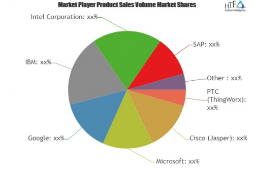 IoT Cloud Platforms Market To Witness Huge Growth By 2025| F'