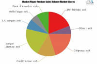Collateralized Debt Obligation Market