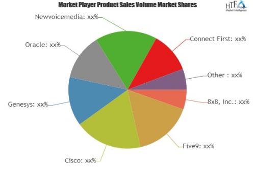 Cloud Contact Center Market'
