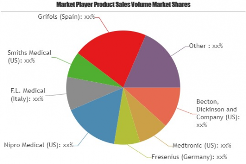 Manual Blood Collection Product Market'