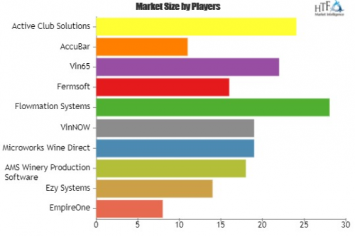 Winery Management Software Market'