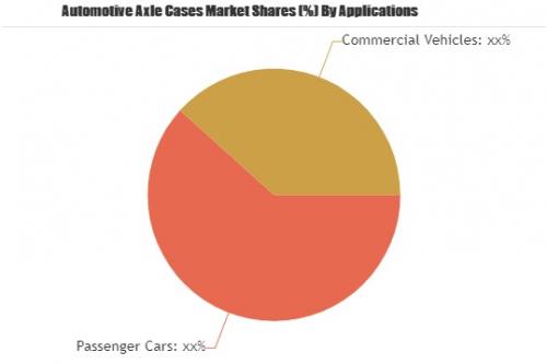 Automotive Axle Cases Market'