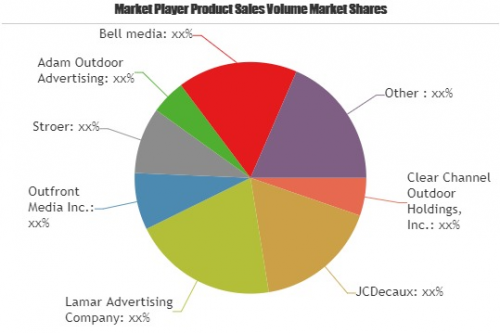 Out-of-Home (OOH) Advertising Market'
