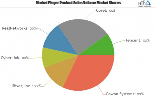 Video Player Software Market is Booming Worldwide | Cowon Sy'