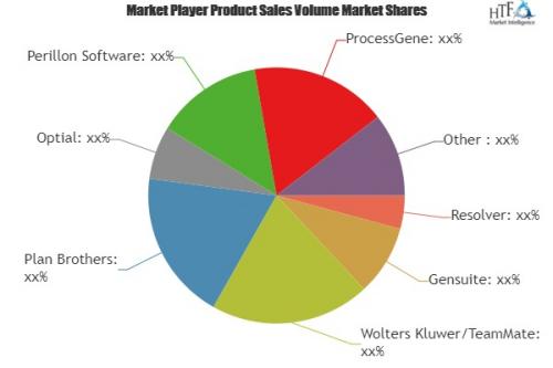 Audit Software Market'