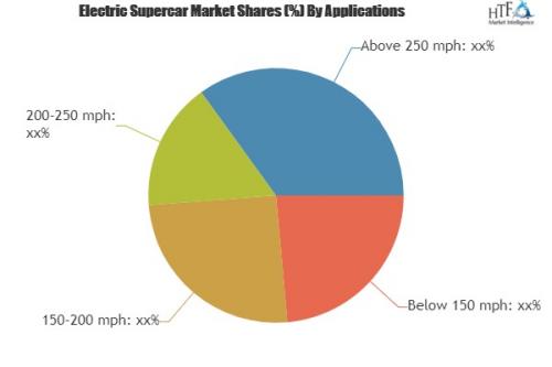 Electric Supercar Market: Honda, Audi, Rimac'