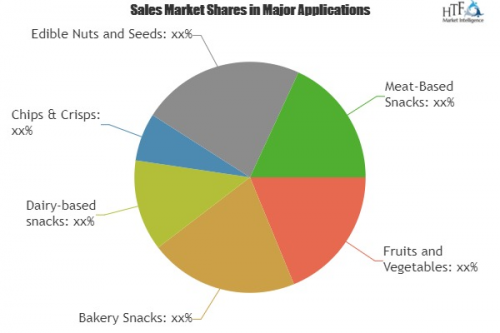 Snack and Nut Coatings Market Growing Worldwide'