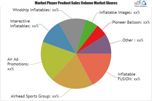 Sports Inflatable Products Market Is Booming Worldwide|Winds'