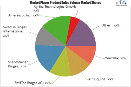 Biogas Power Plants Market Is Booming Worldwide| Quadrogen,'