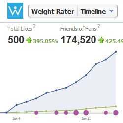 "Weight Rater reaches 500 ""Likes"""
