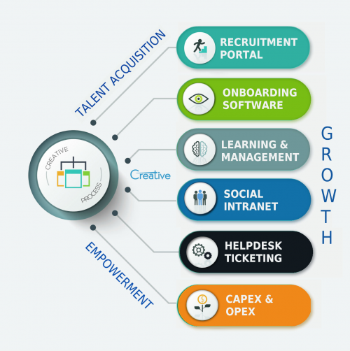 Creative Intranet Software Services'