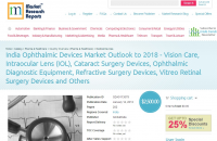 Forecast on India's Ophthalmic Devices Market-2018