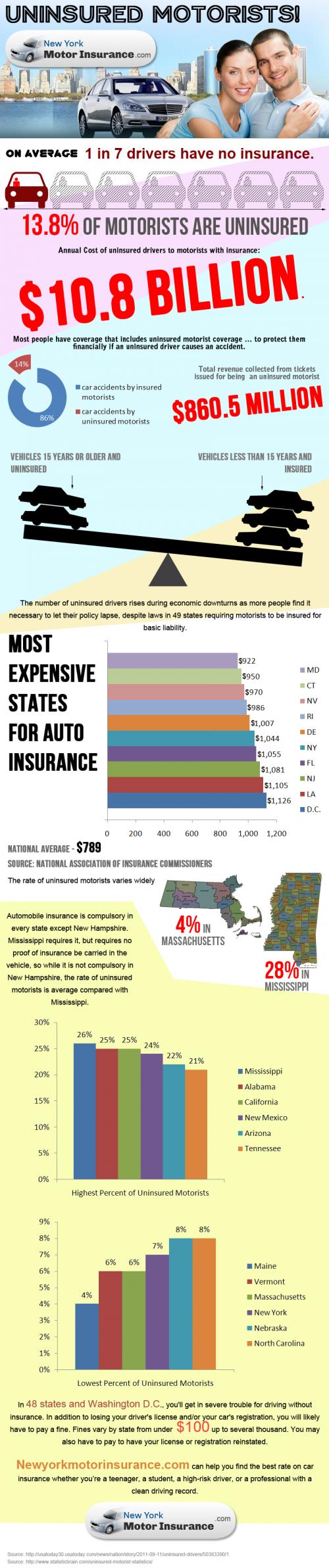 NewYorkMotorInsurance.com'