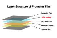 Layer Structure of FonZap Screen Protector Shield
