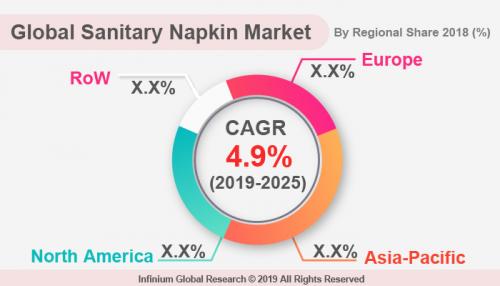 Sanitary Napkin Market is Expected to Reach USD 28.7 Billion'