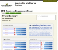 Leadership Intelligence® System Dashboard Summary