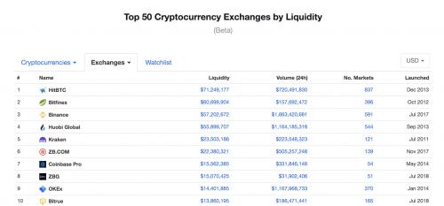 Data source: CoinMarketCap'