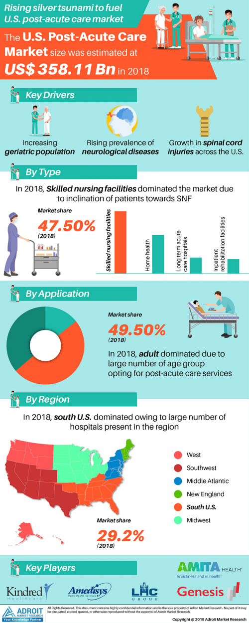 Post-Acute Care Market Size, Share, Growth, Trends 2025'
