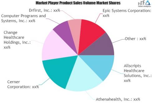 E-Prescription Systems Market May See a Big Move | Athenahea'