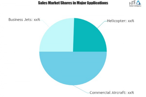 Aerospace Structural Testing Market'