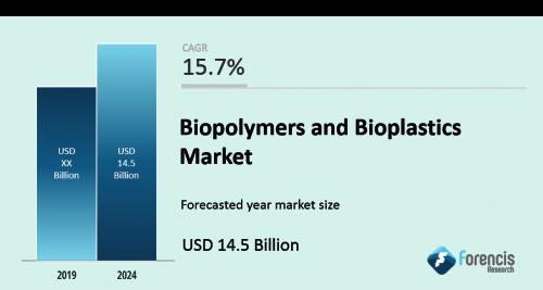 Global Biopolymers and Bioplastics Market'