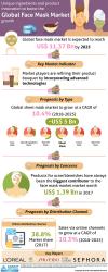 Face Masks Market Size To Cross USD 11 Billion Value by 2025'