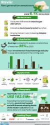 Global Stevia Market Size, Share, Growth 2025'