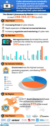 Cyber Security Market Size, Share, Demand, Application 2029-'