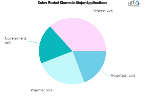 Healthcare Staffing Market to witness Huge Growth with Proje'