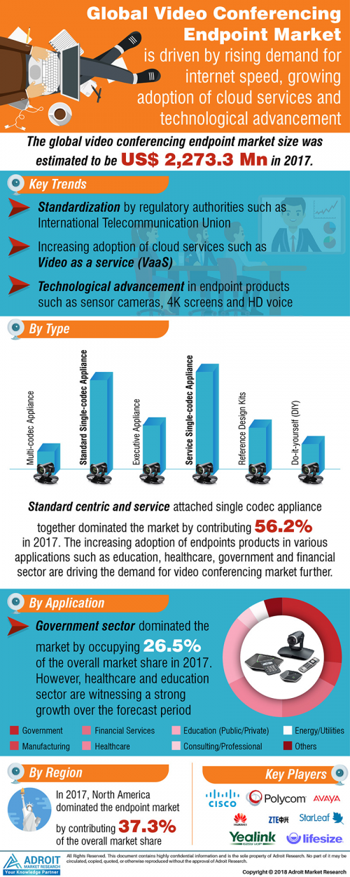 Video Conferencing Endpoint Market Size, Share, Trends 2020'